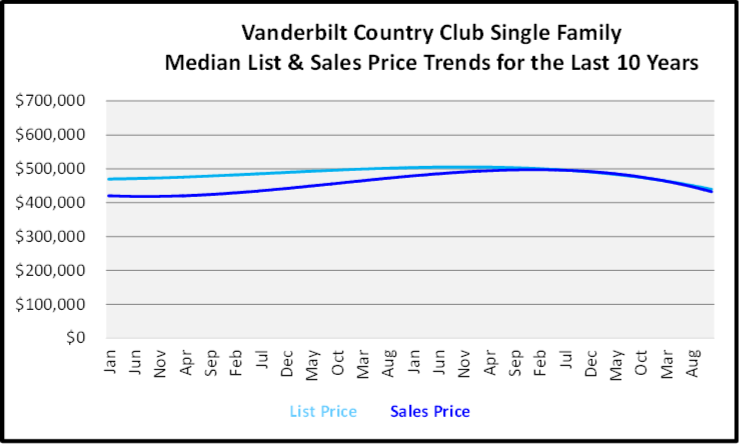 Naples Year End Market Report & Forecast Median List and Sales price Graph for the Last 10 Years for Vanderbilt Country Club Single Family