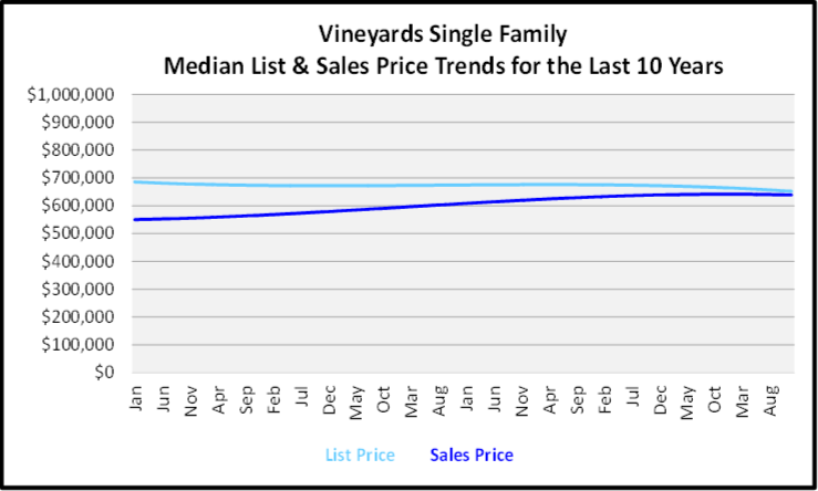 Naples Year End Market Report & Forecast Median List and Sales price Graph for the Last 10 Years for Vineyards Single Family