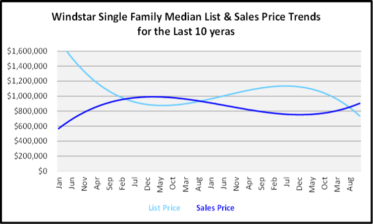 Naples Year End Market Report & Forecast Median List and Sales price Graph for the Last 10 Years for Windstar Single Family