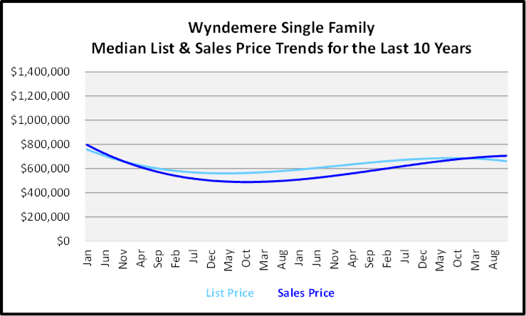 Naples Year End Market Report & Forecast Median List and Sales price Graph for the Last 10 Years for Wyndemere Single Family Homes