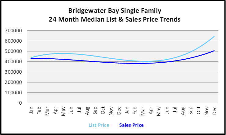 Naples Year End Market Report & Forecast Median List and Sales price Graph for the Last 24 Months for Bridgewater Bay