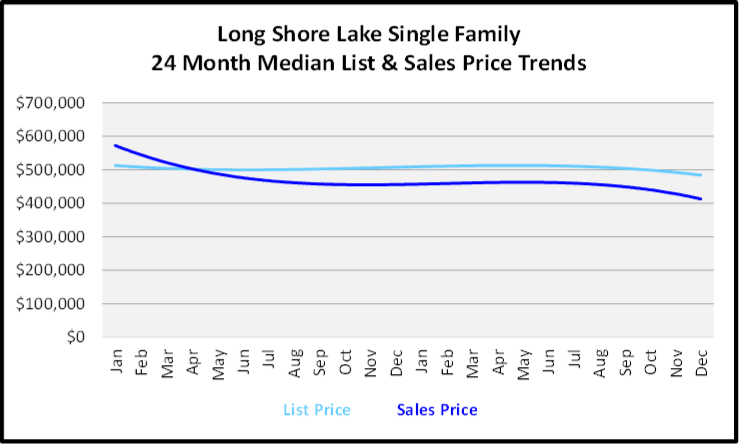 Naples Year End Market Report & Forecast Median List and Sales price Graph for the Last 24 Months for Long Shore Lake Single Family