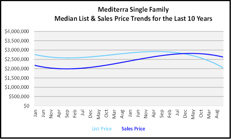Naples Year End Market Report & Forecast Median List and Sales price Graph for the Last 24 Months for Mediterra Single Family
