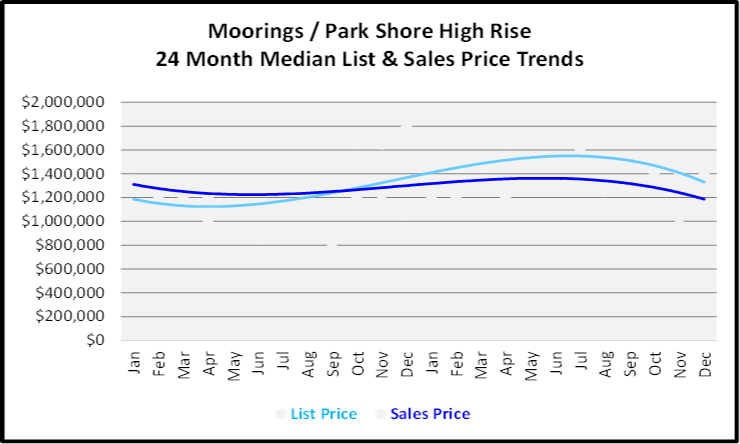 Naples Year End Market Report & Forecast Median List and Sales price Graph for the Last 24 Months for Morrings Park Shore High Rise