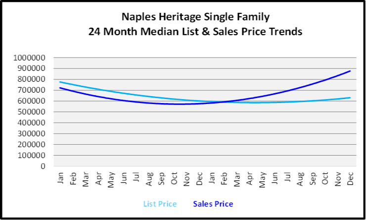 Naples Year End Market Report & Forecast Median List and Sales price Graph for the Last 24 Months for Naples Heritage Single Family