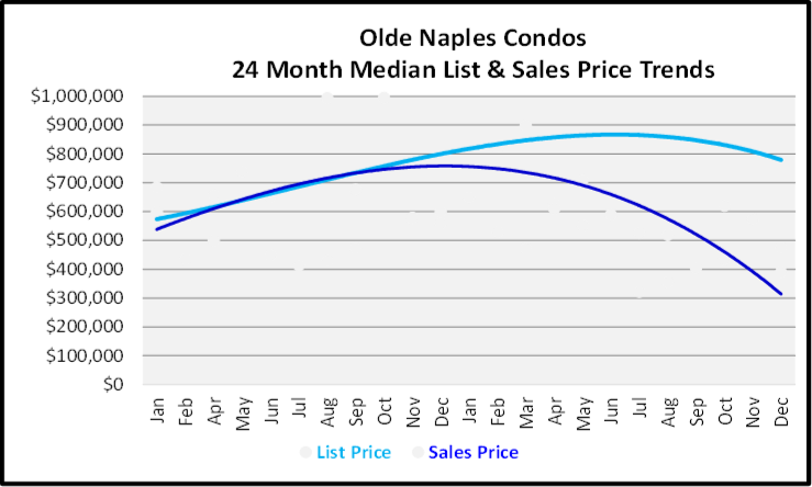 Naples Year End Market Report & Forecast Median List and Sales price Graph for the Last 24 Months for Olde Naples Condos