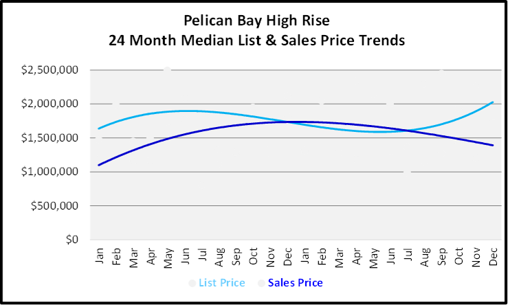 Naples Year End Market Report & Forecast Median List and Sales price Graph for the Last 24 Months for Pelican Bay High Rise