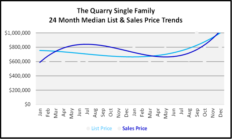 Naples Year End Market Report & Forecast Median List and Sales price Graph for the Last 24 Months for The Quarry Single Family