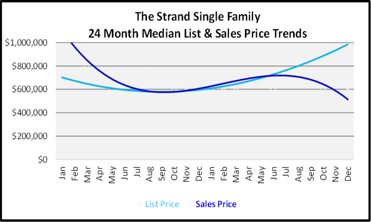 Naples Year End Market Report & Forecast Median List and Sales price Graph for the Last 24 Months for The Strand Single Family