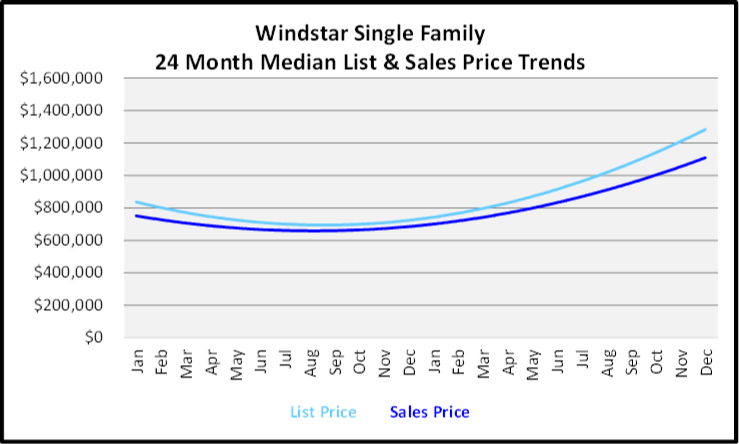 Naples Year End Market Report & Forecast Median List and Sales price Graph for the Last 24 Months for Windstar Single Family