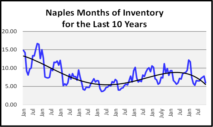 Naples Year End Market Report & Forecast Months of Inventory for the Last 10 Years Graph