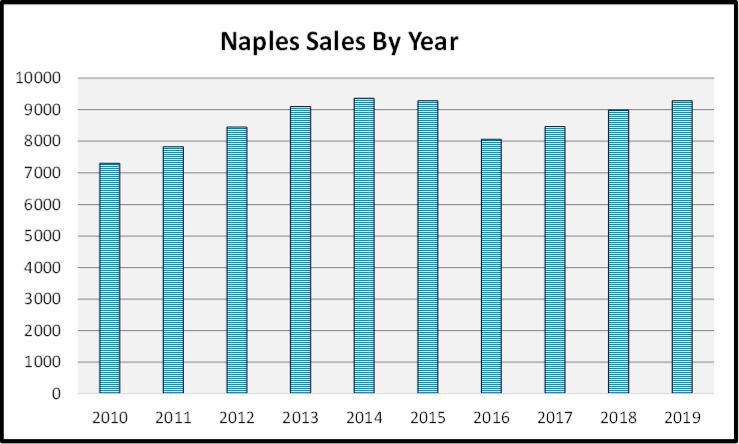Naples Year End Market Report & Forecast Naples Sales by Year Bar Chart