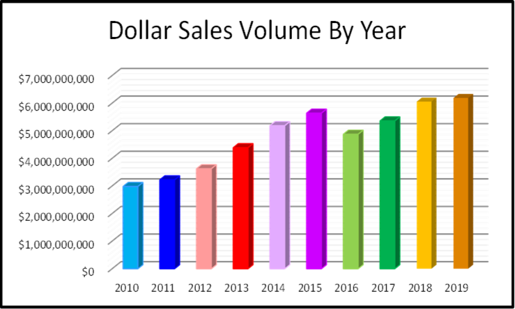 Naples Year End Market Report & Forecast Naples Total Dollare Sales Volume for the Last 10 Years Bar Chart
