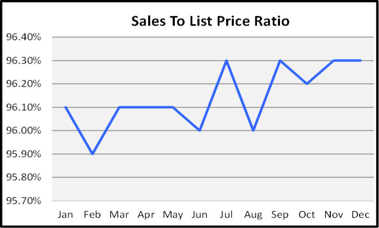 Naples Year End Market Report & Forecast Sales to List Price Ration