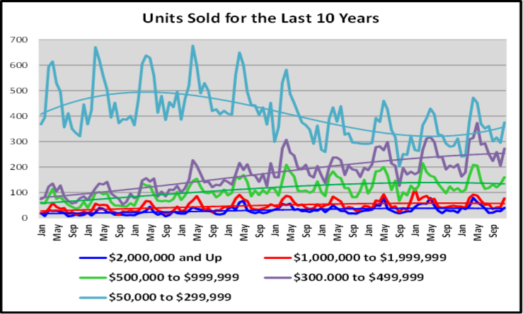 Naples Year End Market Report & Forecast Unit Dollar Sales for the Last 10 Years Graph