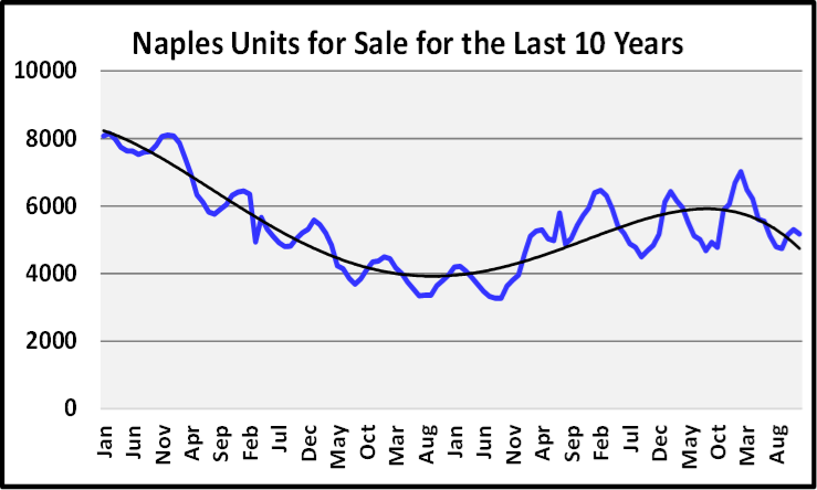 Naples Year End Market Report & Forecast Units for Sales for the Last 10 Years Graph