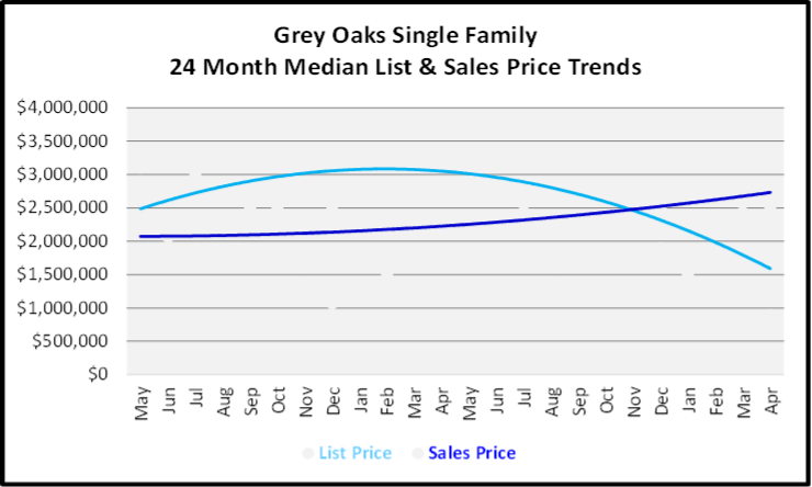 May 2020 Naples Real Estate Market Report Grey Oaks Single Family Homes List and Sales Price Graph