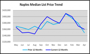 May 2020 Naples Real Estate Market Report Median List Price Trend