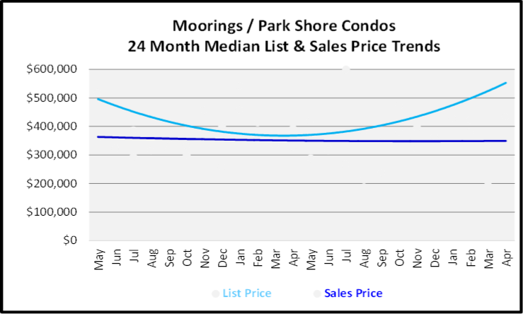 May 2020 Naples Real Estate Market Report Moorings Low Rise Condos List and Sold Price Graph