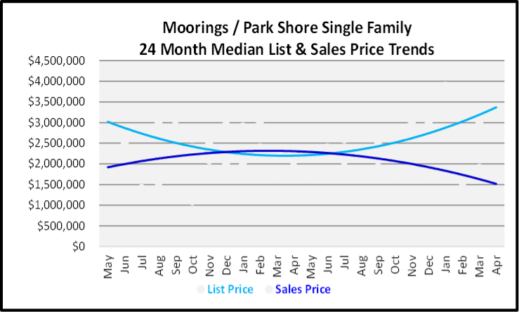 May 2020 Naples Real Estate Market Report Moorings Single Family Homes List and Sales Price Graph for the Last 24 Months