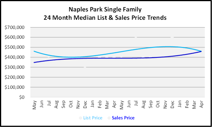 May 2020 Naples Real Estate Market Report Naples Park Single Family Homes Graph