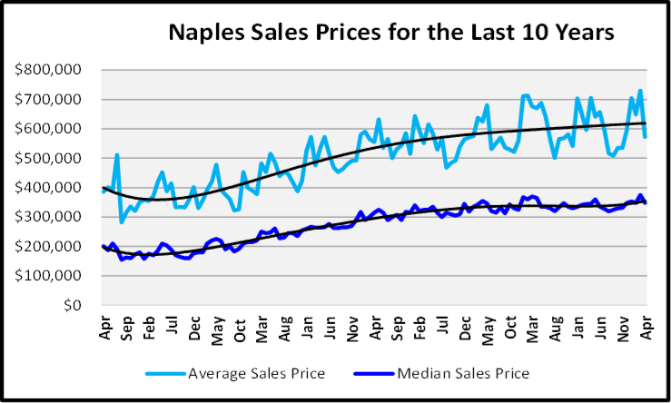 May 2020 Naples Real Estate Market Report Naples Sales Prices for the Last 10 Years Graph