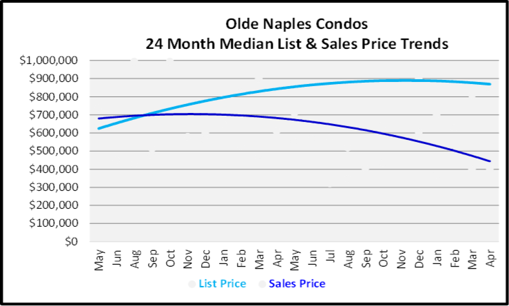 May 2020 Naples Real Estate Market Report Olde Naples Condos List and Sales Price Graph