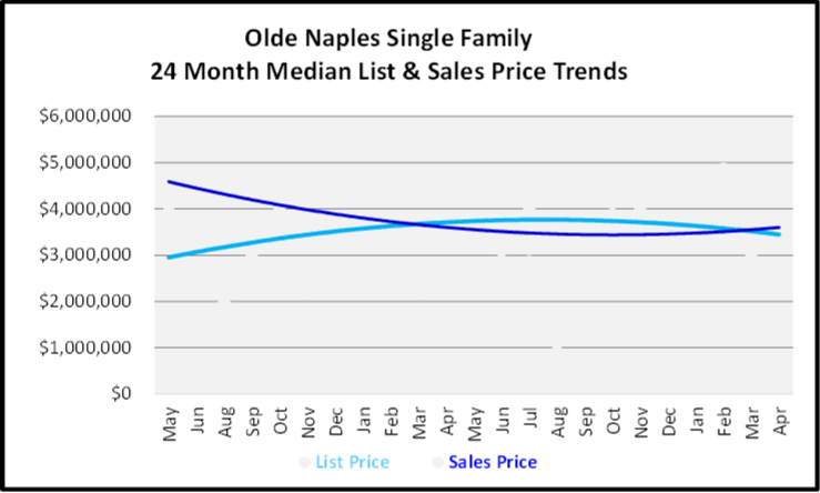 May 2020 Naples Real Estate Market Report Olde Naples Single Family List and Sales Price Graph