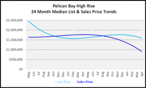May 2020 Naples Real Estate Market Report Pelican Bay High Rise List and Sales Price Graph