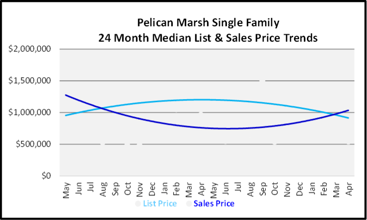 May 2020 Naples Real Estate Market Report PelicanMarsh Single Family Homes List and Sales Price Graph
