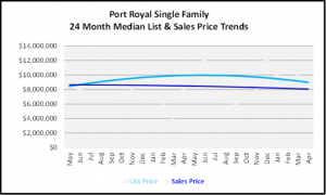 May 2020 Naples Real Estate Market Report Port Royal Single Family List and Sales Price Graph