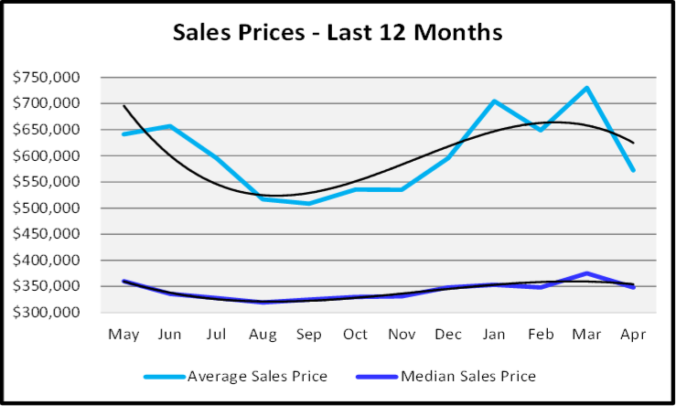 May 2020 Naples Real Estate Market Report Sales Prices for the Last 12 Months Graph