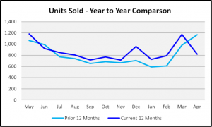 May 2020 Naples Real Estate Market Report Units Sold This Year vs Last Graph