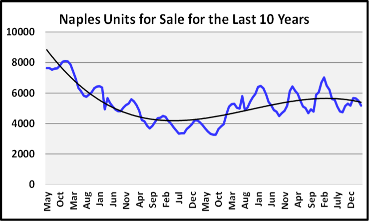 May 2020 Naples Real Estate Market Report Units for Sale the Last 10 Years Graph