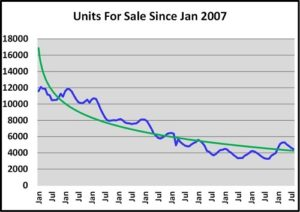 October Naples Florida Real Estate Market Report Units for Sale Graph