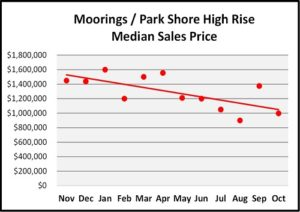 October Naples Florida Real Estate Market Report Moorings/Park Shore High Rise Condos Median Sales