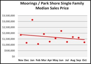 October Naples Florida Real Estate Market Report Moorings/Park Shore SF Homes Median Sales Price