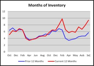October Naples Florida Real Estate Market Report Months of Inventory Graph