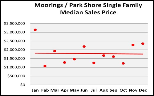 Year End Naples Real Estate Market Report Moorings/Park Shore Single Family Median Sales Trend Graph