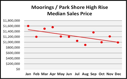 Year End Naples Real Estate Market Report Moorings/Park Shore High Rise Median Sales Trend Graph