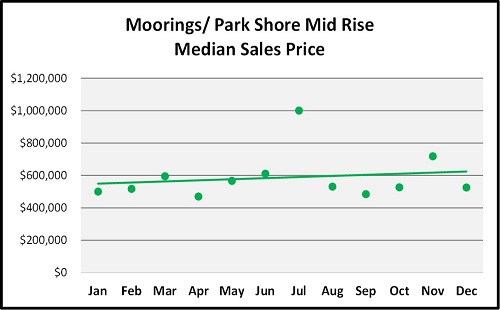 Year End Naples Real Estate Market Report Moorings/Park Shore Mid Rise Median Sales Trend Graph