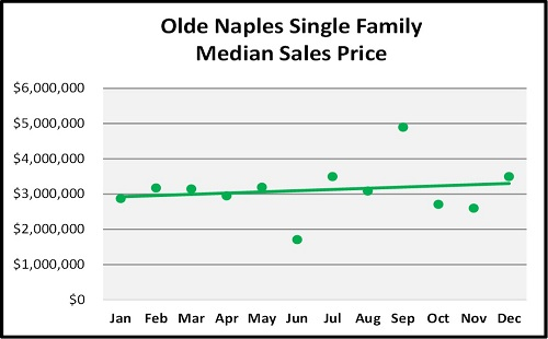 Year End Naples Real Estate Market Report Olde Naples SF Home Median Sales Trend Graph