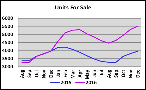 Year End Naples Real Estate Market Report Units for Sale 2015 vs 2016 Graph