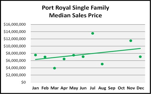Year End Naples Real Estate Market Report Median Sales Price Trend for Port Royal Graph