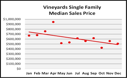 Year End Naples Real Estate Market Report Median Sales Price Trend for the Vineyards Graph