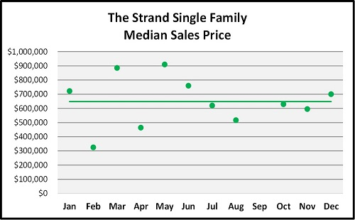 Year End Naples Real Estate Market Report Trend for the Strand Graph