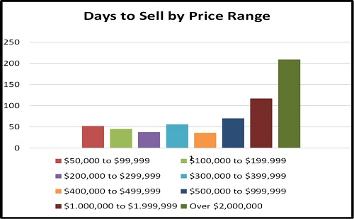 Naples Year End Market Report Days to Sell by Price Range Chart