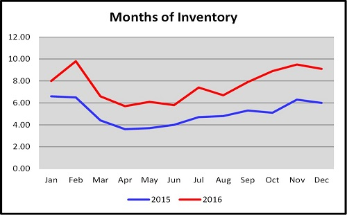 Year End Naples Real Estate Market Report Months of Inventory 2015 vs 2016 Graph