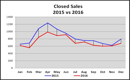 Year End Naples Real Estate Market Report Closed Sales 2105 vs 2016 Graph