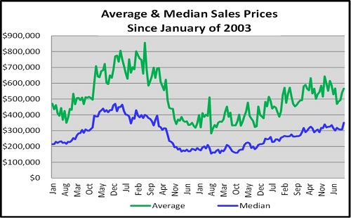Year End Naples Real Estate Market Report Average & Median Sales Prices Since January of 2003 Graph